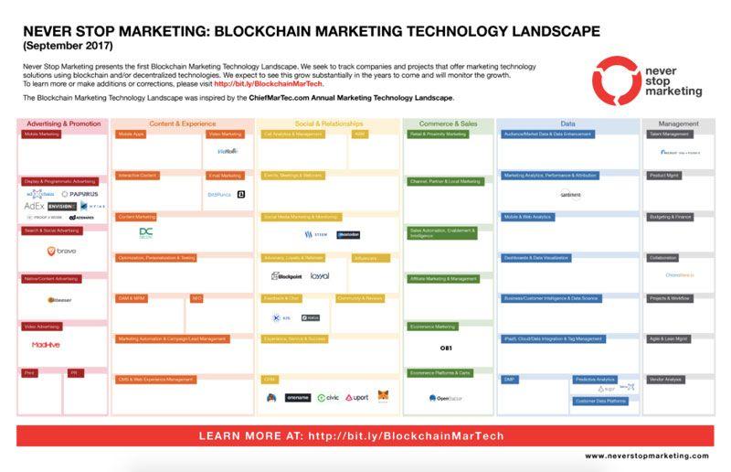 Aplicaciones marketing digital - Blockchain