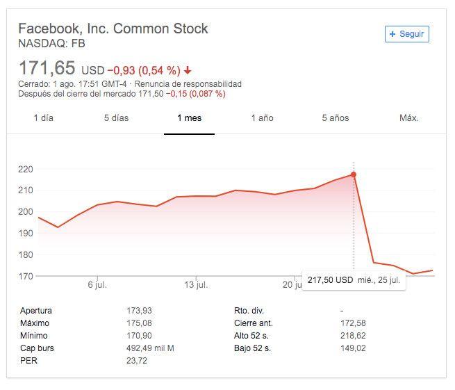 Bolsa Facebook Ads