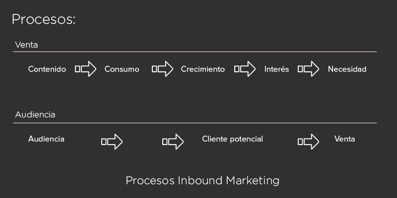 Claves de Inboung marketing